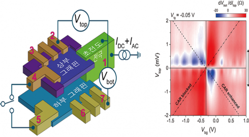 [이후종 이길호 교수 연구실]그래핀을 이용한 고효율의 양자얽힘 구현