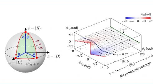 [김윤호 교수 연구실] 양자상태를 측정할 때 발생하는 기하학적 위상의…